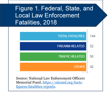 This graphic displays NLEOMF data on the number of federal, state, and local law enforcement fatalities in 2018, including 52 firearm-related fatalities, 50 traffic-related fatalities, and 42 other fatalities, for a total of 144. The data source can be found at https://nleomf.org/facts-figures/fatalities-reports.