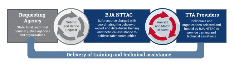 graphic depicting the cycle of traiing and technical assistance between Requesting Agancy, BJA NTTAC and TTA Providers